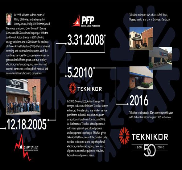 Teknikor History Timeline
